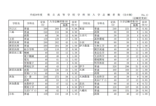 愛媛 県立 高校 倍率 2020