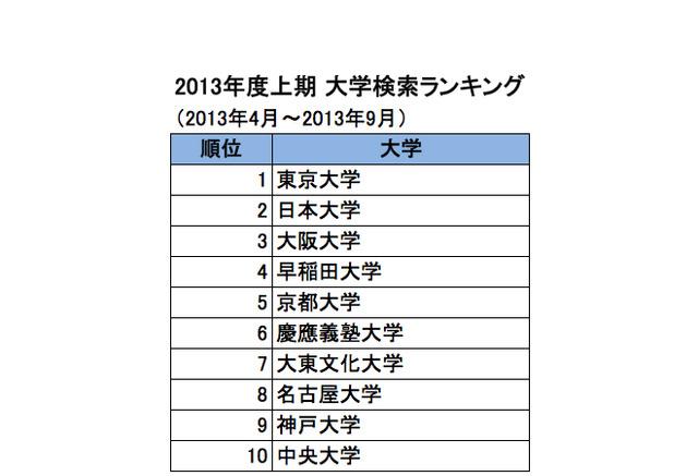 名古屋 大学 偏差 値