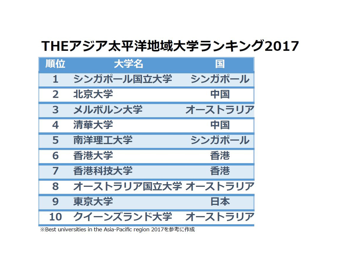 THEアジア太平洋地域大学ランキング2017、最多国は日本69大学 | リセマム