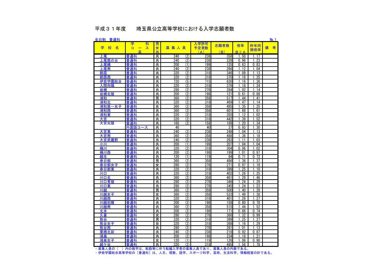 高校 埼玉 入学 手続き 県 公立