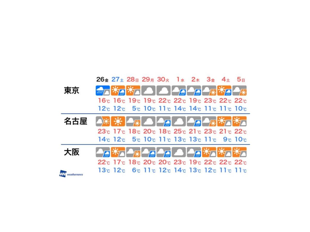 の 10 町田 天気 日間 市