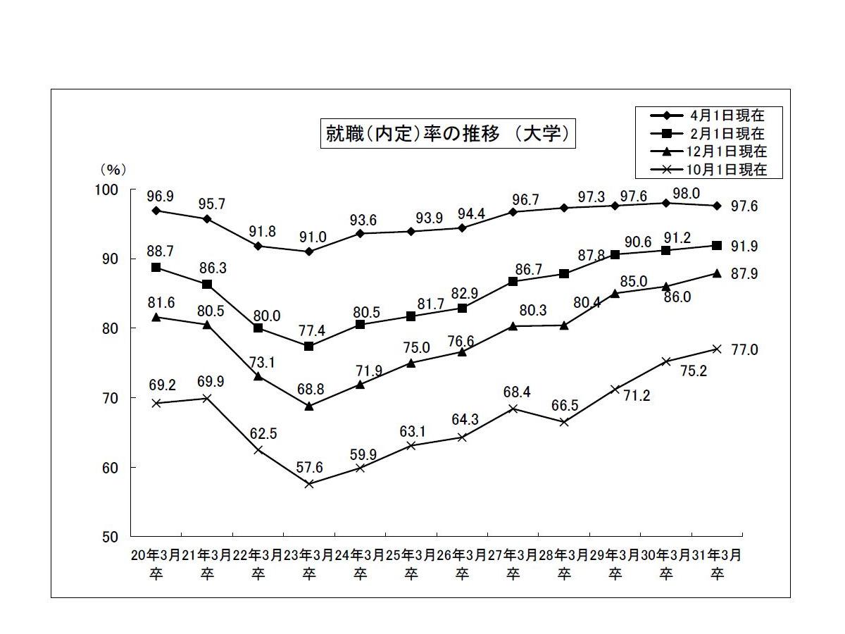 大卒就職率97.6%、過去2番目の高水準…文科省・厚労省調査   リセマム