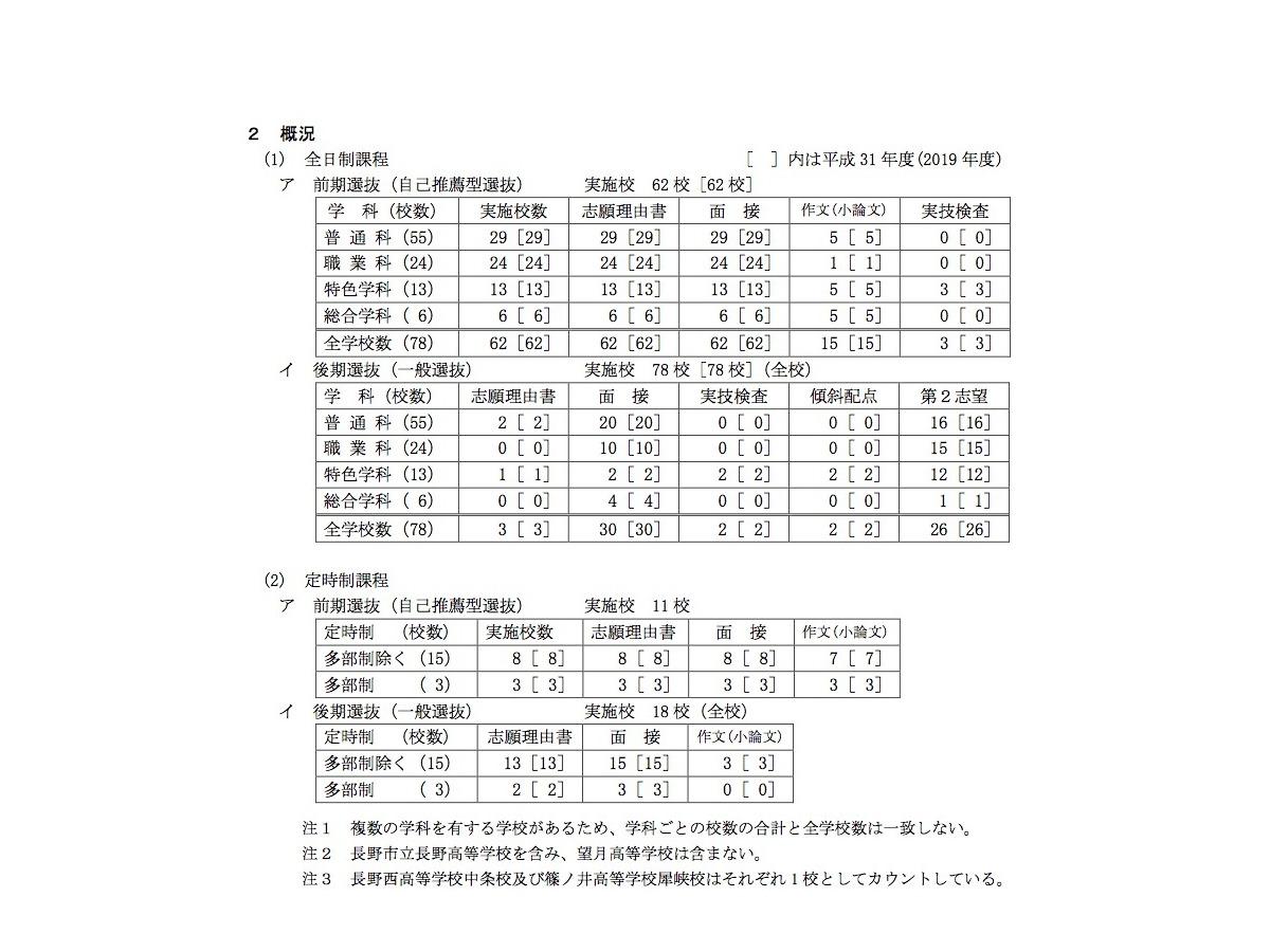 日程 大阪 私立 2020 入試 高校