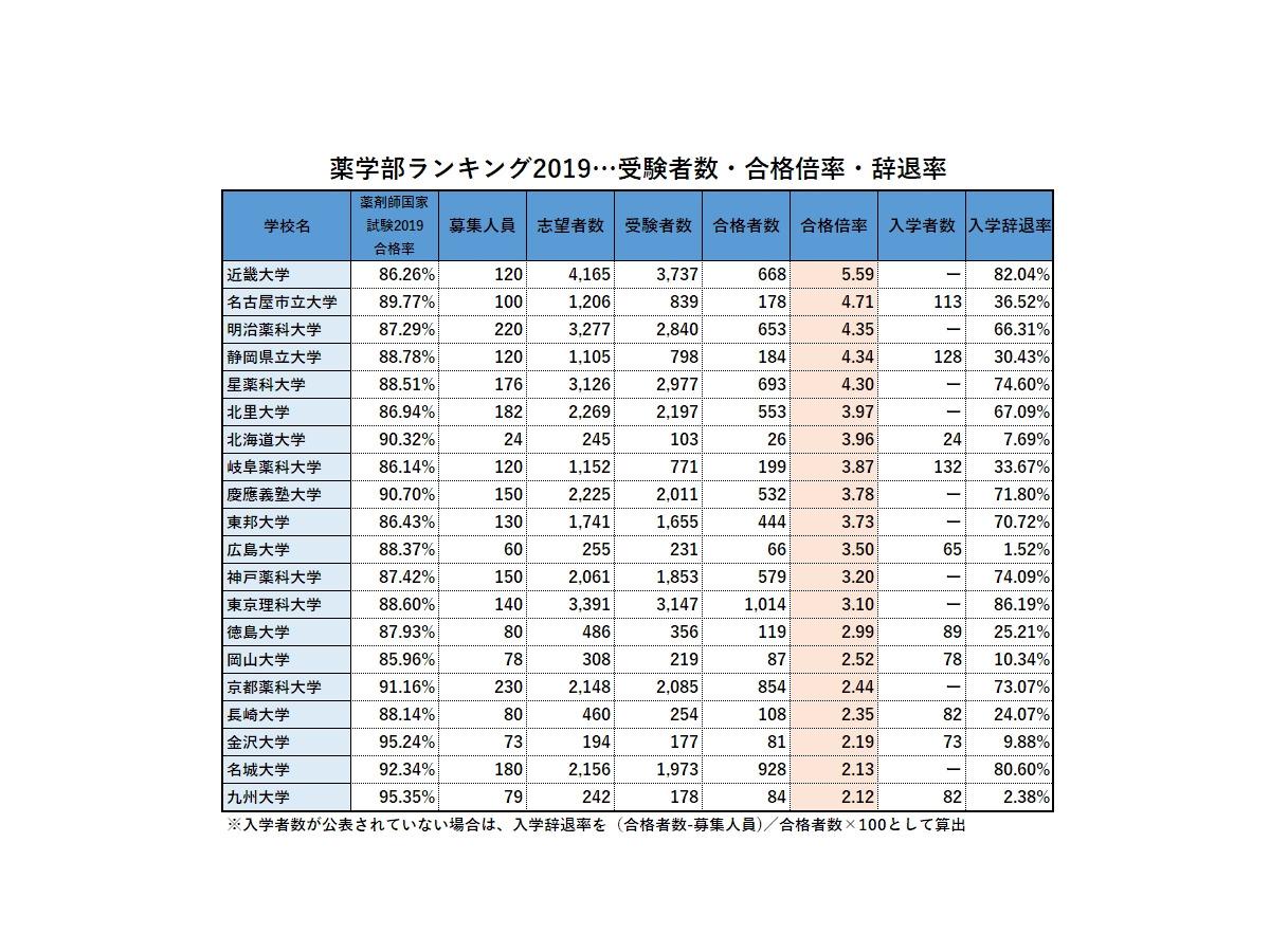 大学 神戸 値 薬科 偏差