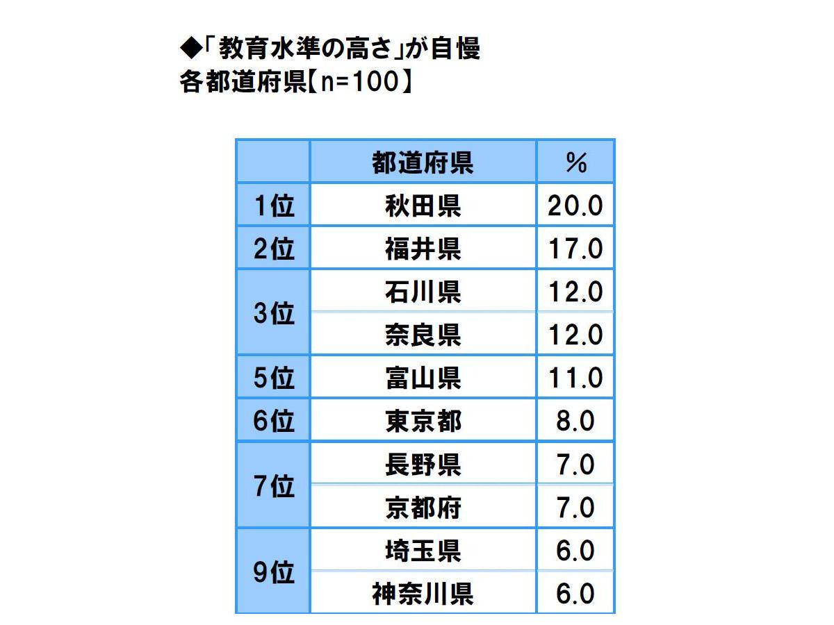 教育水準の高さ自慢…2位は福井県、1位の都道府県は?   リセマム