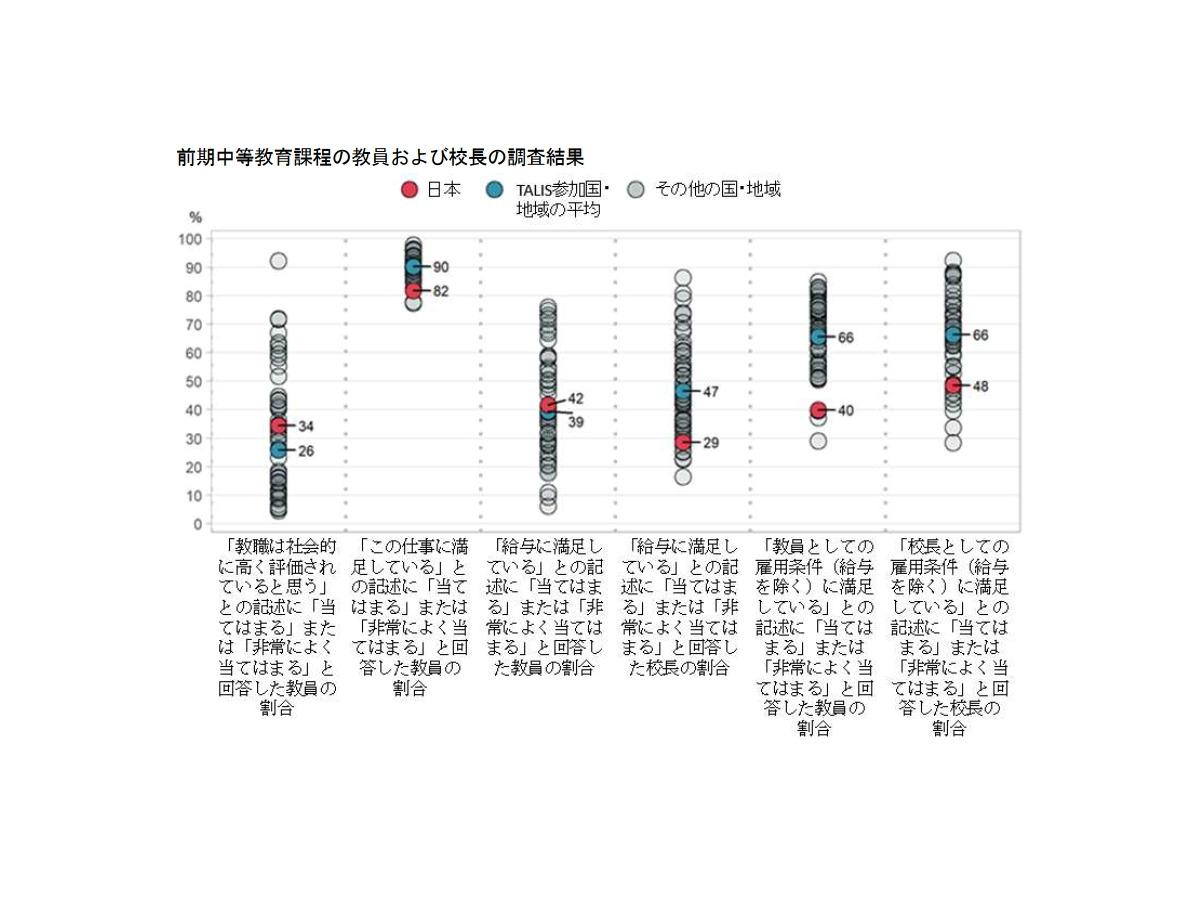 中学教員の仕事の満足度、日本は48か国中最下位…OECD調査 1枚目の写真 ...