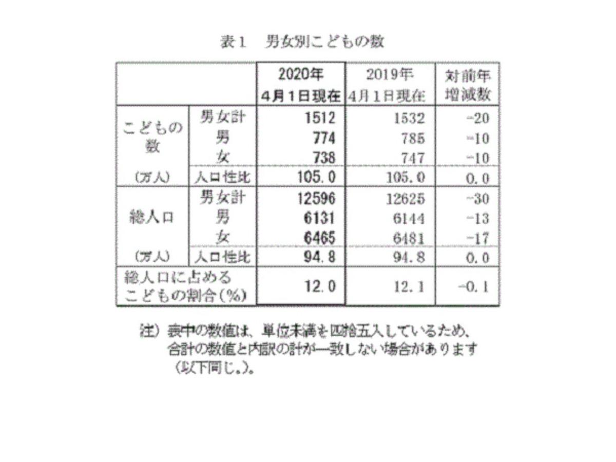 年 人口 東京 の 2020