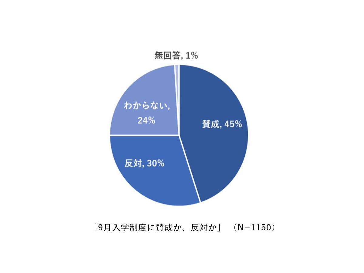 9月入学は「賛成」45%、10-20代の若年層58% | リセマム