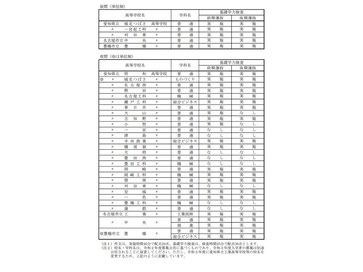 倍率 公立 高校 愛知 県