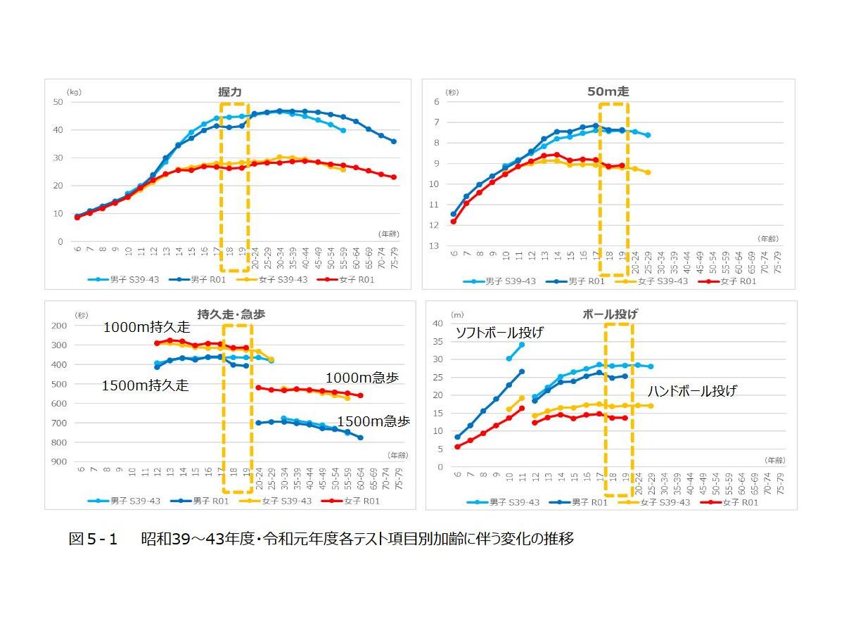 年齢 2020 43 年 昭和 入学した年・卒業した年の早見表/年齢早見表