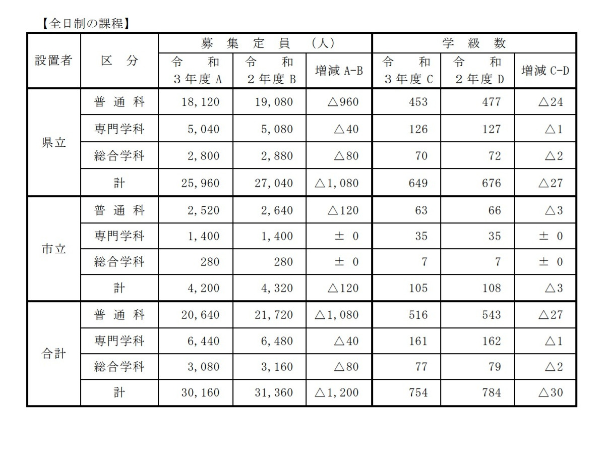 県 2020 倍率 兵庫 高校 公立