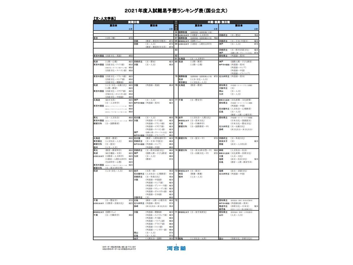 入試 高校 愛知 ボーダー 2020 公立 県