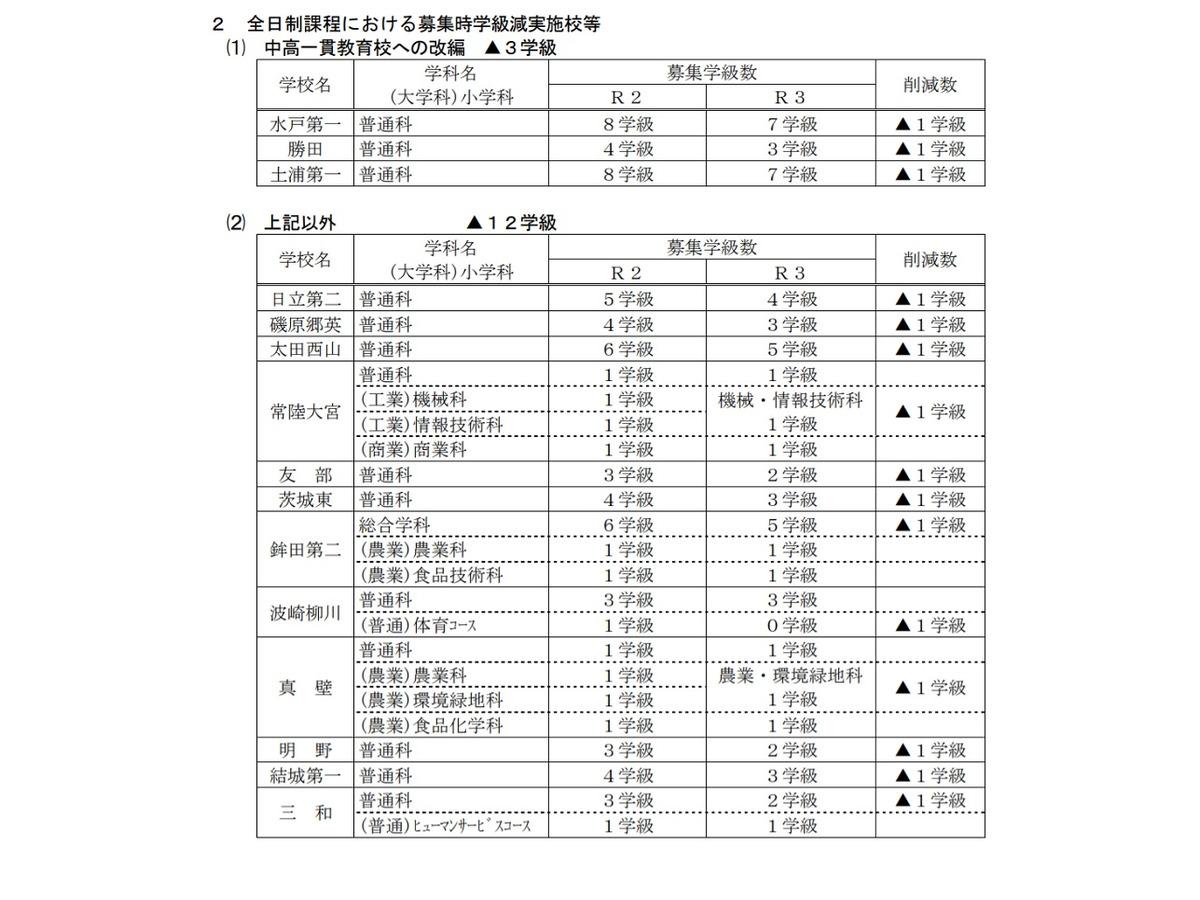 2021 茨城 倍率 県 高校 入試