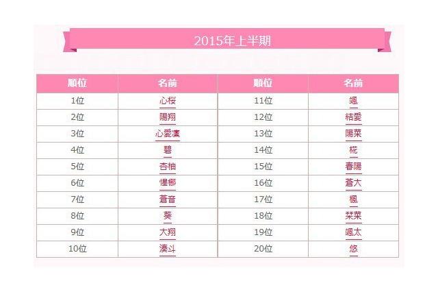 219322ea4c246 赤ちゃんの名づけ2015年上半期1位は「心桜」、読み方は?