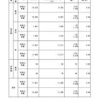 2021 高校 入試 大分 県